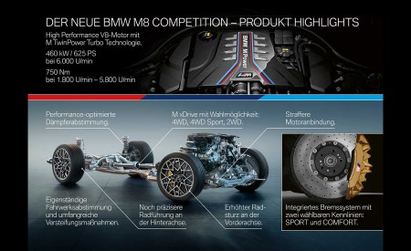 2020 BMW M8 Competition Convertible Technology Wallpapers 450x275 (47)