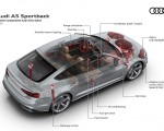 2020 Audi A5 Sportback System components Audi drive select Wallpapers 150x120 (17)