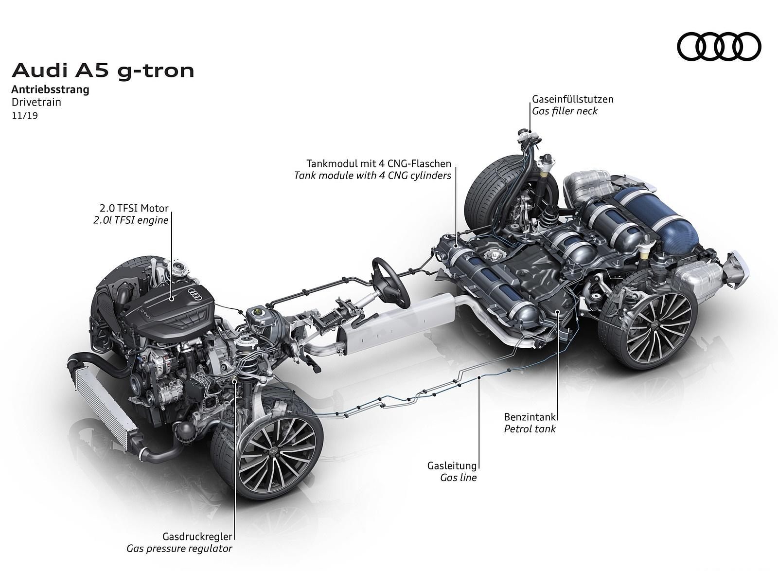 2020 Audi A5 Sportback g-tron Drivetrain Wallpapers (10)