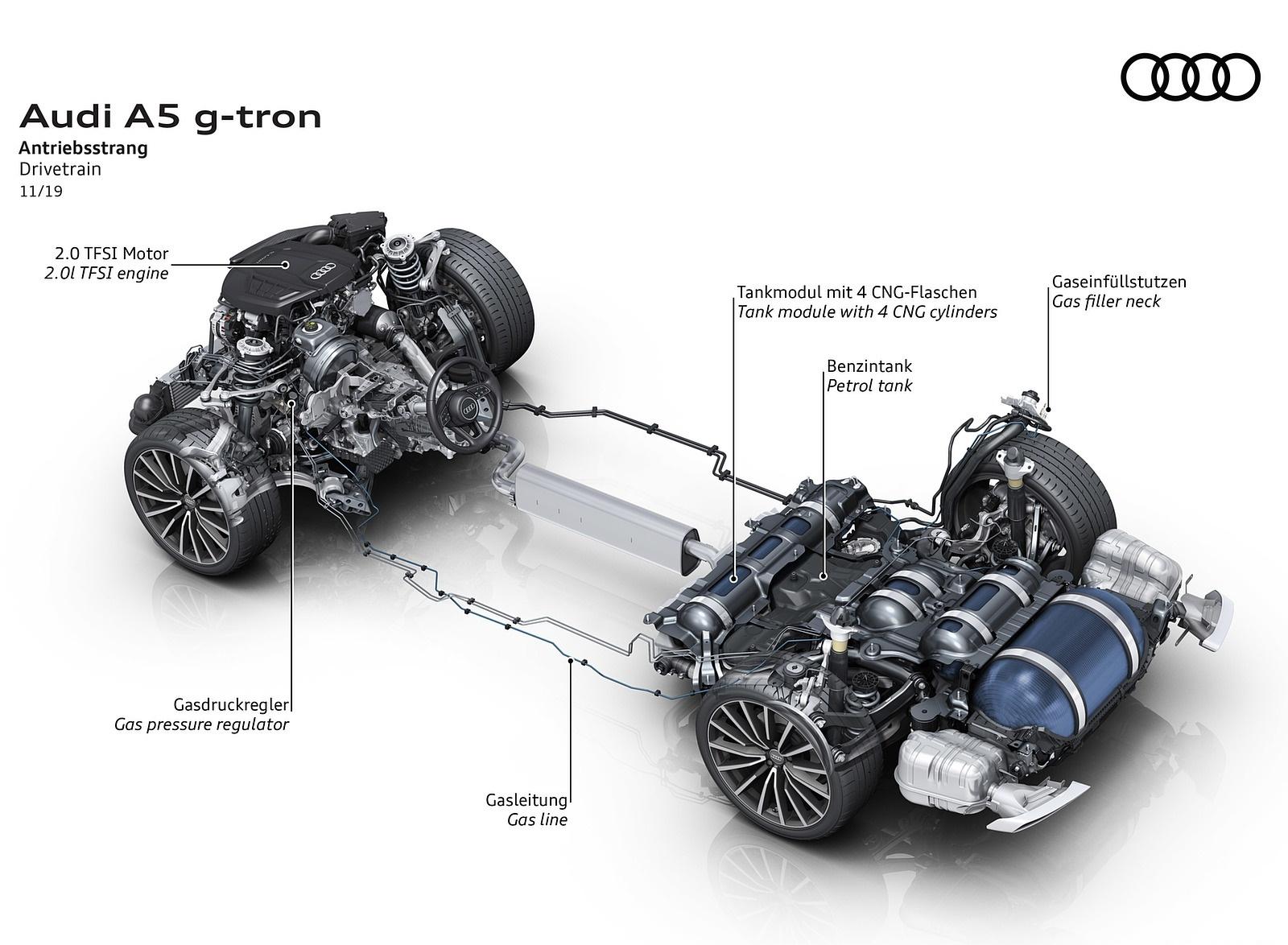 2020 Audi A5 Sportback g-tron Drivetrain Wallpapers (9)