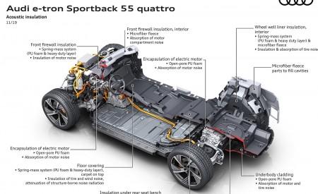 2020 Audi e-tron Sportback Acoustic insulation Wallpapers 450x275 (130)
