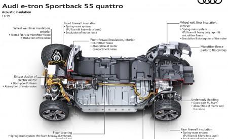2020 Audi e-tron Sportback Acoustic insulation Wallpapers 450x275 (129)