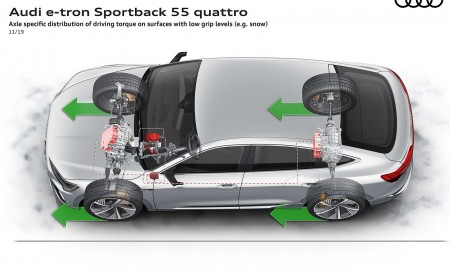 2020 Audi e-tron Sportback Axle specific distribution of driving torque on surfaces with low grip level (e.g. snow) Wallpapers 450x275 (117)