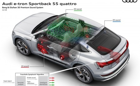 2020 Audi e-tron Sportback Bang and Olufsen 3D Premium Sound System Wallpapers 450x275 (102)