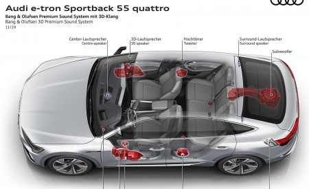 2020 Audi e-tron Sportback Bang and Olufsen 3D Premium Sound System Wallpapers 450x275 (101)