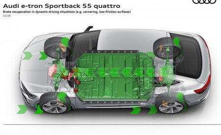 2020 Audi e-tron Sportback Brake recuperation in dynamic driving situations (e.g. cornering low-friction surfaces) Wallpapers 450x275 (116)