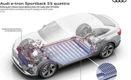 2020 Audi e-tron Sportback Cooling the lithium-ion battery during DC charging via the NT cooler Wallpapers 450x275 (99)