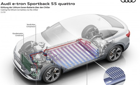 2020 Audi e-tron Sportback Cooling the lithium-ion-battery via the chiller Wallpapers 450x275 (98)