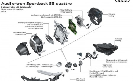 2020 Audi e-tron Sportback Digital matrix LED headlight Wallpapers 450x275 (142)