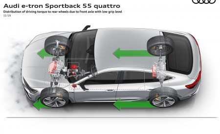 2020 Audi e-tron Sportback Distribution of driving torque to rear wheels due to front axle with low grip level Wallpapers 450x275 (112)