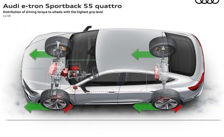 2020 Audi e-tron Sportback Distribution of driving torque to wheels with the highest grip level Wallpapers 450x275 (111)