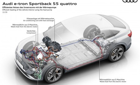 2020 Audi e-tron Sportback Efficient heating of the vehicle interior using the heat pump Wallpapers 450x275 (97)