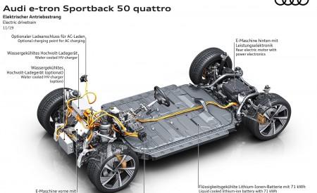 2020 Audi e-tron Sportback Electric drivetrain Wallpapers 450x275 (122)