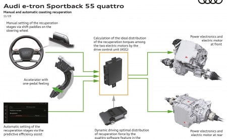 2020 Audi e-tron Sportback Manual and automatic coasting recuperation Wallpapers 450x275 (132)