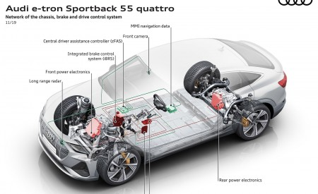 2020 Audi e-tron Sportback Network of the Chassis brake and drive control system Wallpapers 450x275 (109)